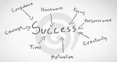 13 principes fondamentaux pour attirer le succès dans votre vie – 2/2